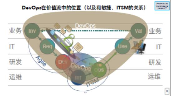 DevOps Foundation认证培训